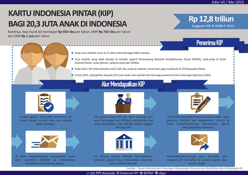 Image result for kartu indonesia pintar
