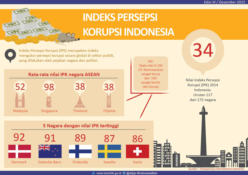 https://web.kominfo.go.id/sites/default/files/1512_Indeks_Persepsi_Korupsi_Indonesia_rsz.jpg