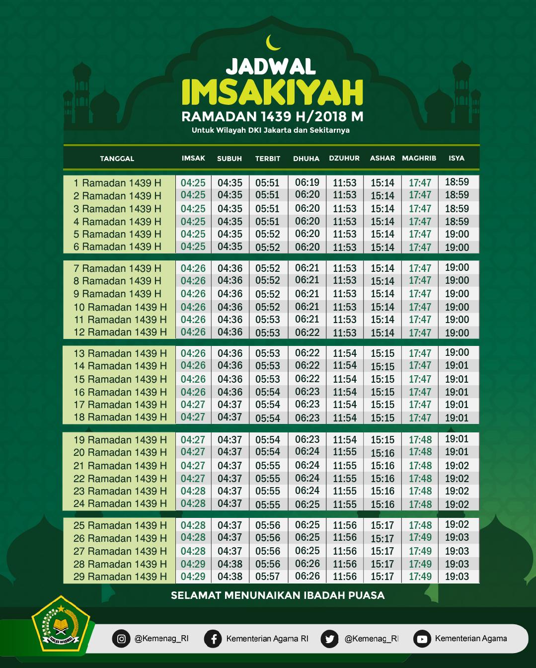 Pemerintah Tetapkan 1 Ramadan 1439H/2018M Jatuh Pada Kamis, 17 Mei 2018