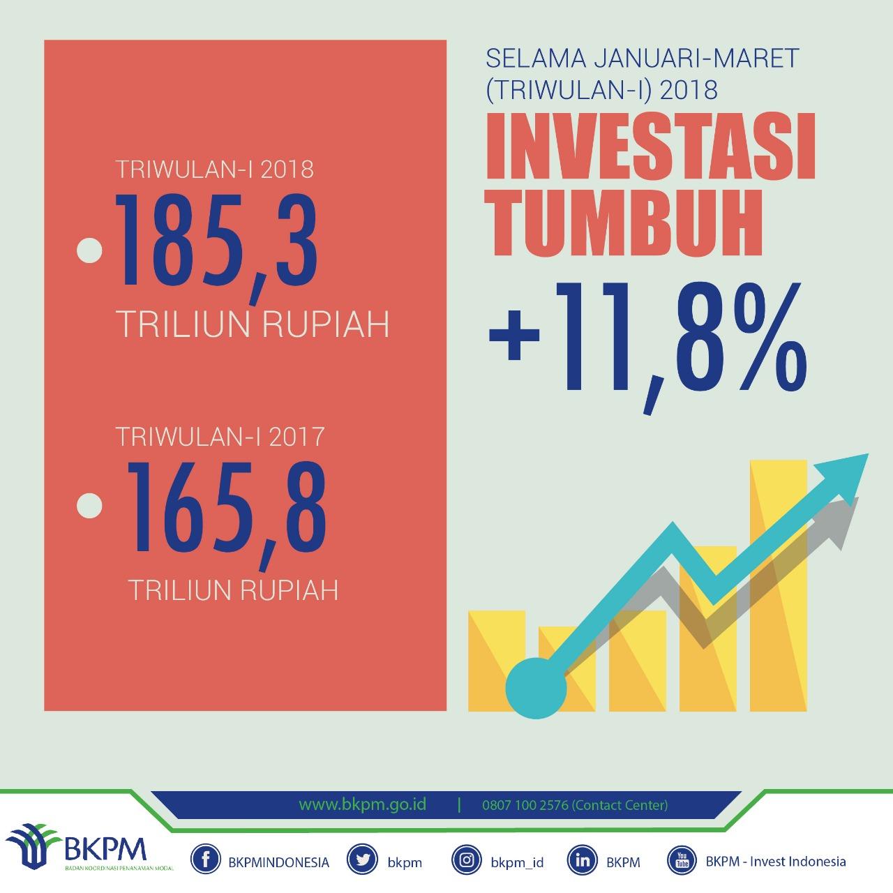 Realisasi Investasi Triwulan I 2018 Tembus Angka Rp 185,3 T