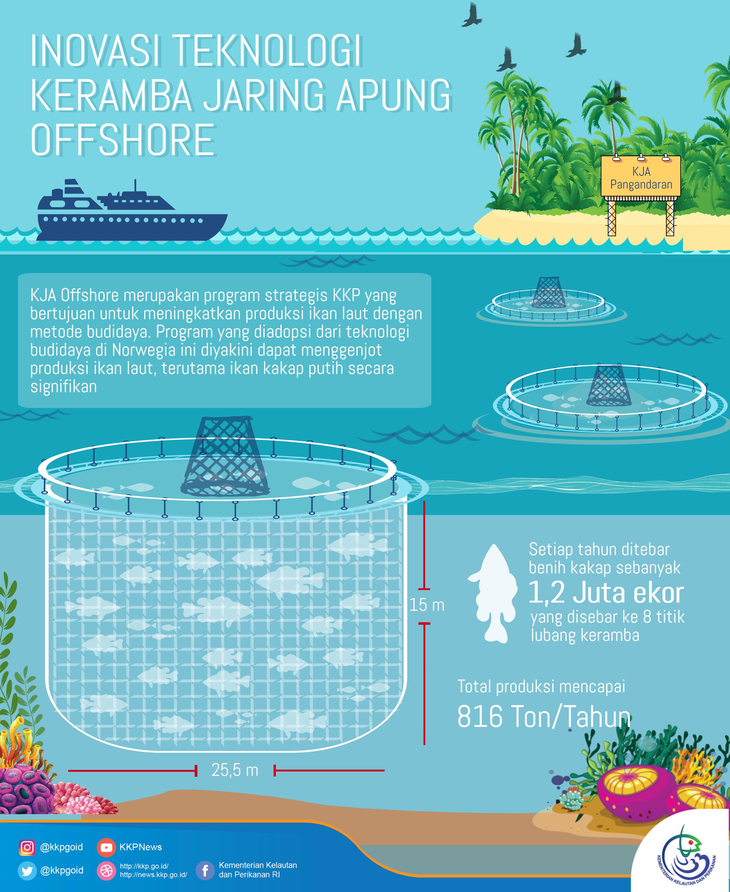 KJA Offshore: Membangun Industri Marikultur Modern
