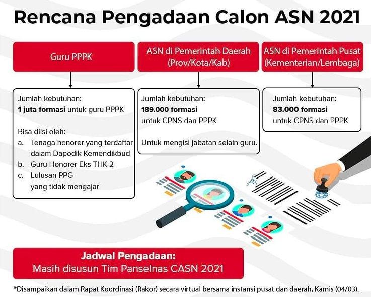 50+ Cpns 2021 formasi kemenkes info