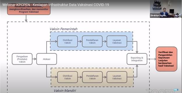 Direktur Digital Bisnis Telekomunikasi Indonesia Fajrin Rasyid
