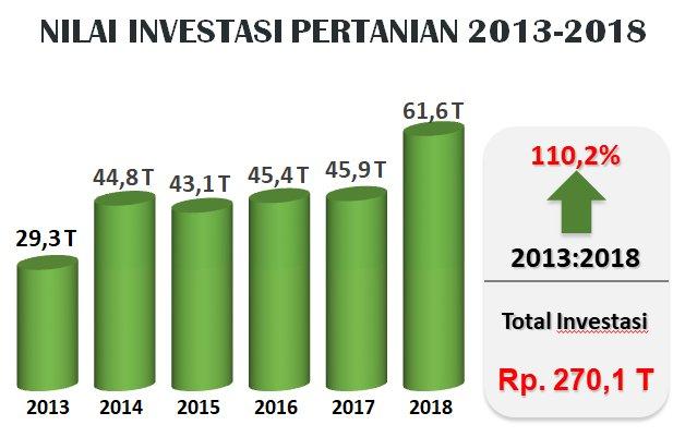 nilai investasi pertanian fmb9 di Gorontalo