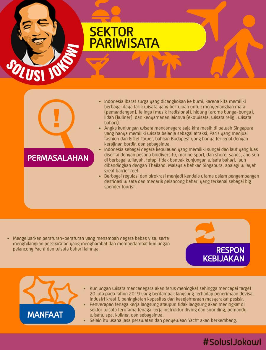 Solusi Jokowi pada Sektor Pariwisata