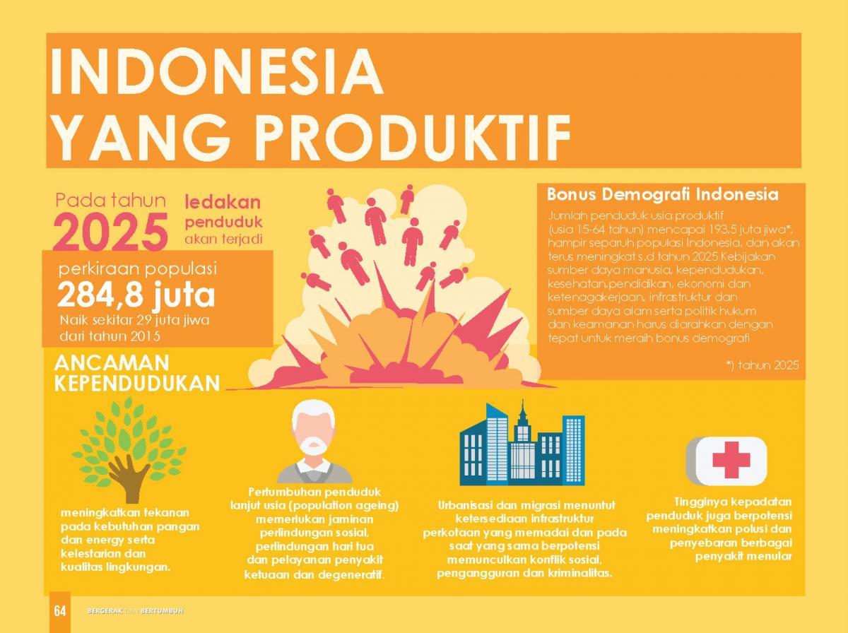 Indonesia yang produktif