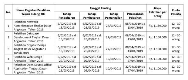 tabel pelatihan BPPTIK